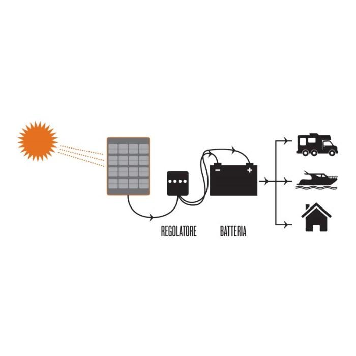 Regolatore Pannello Solare Zaino : Pannello fotovoltaico trasparente per barche a vela