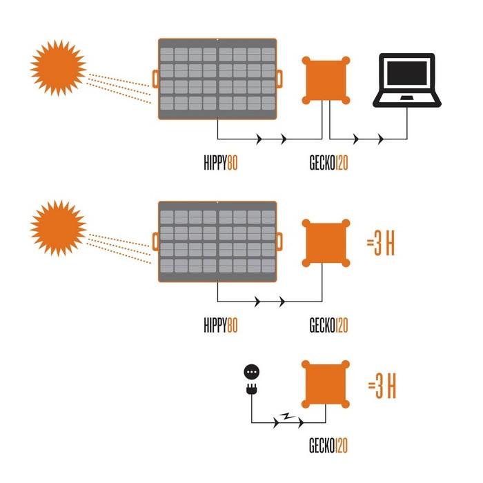 Pannello Solare Portatile Come Funziona : Pannello solare portatile con inverter volt