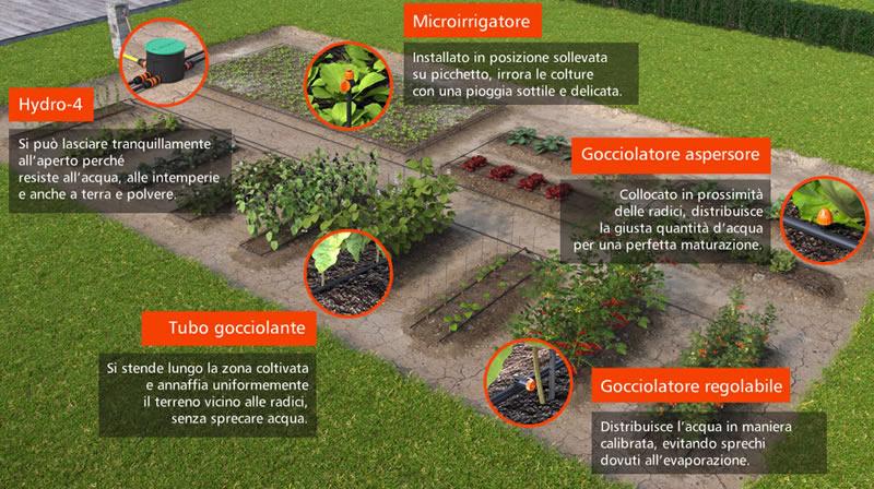Kit per impianto di irrigazione a batteria hydro 4 claber for Irrigazione orto claber